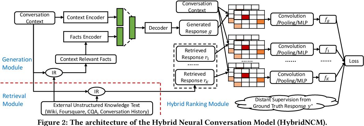 Figure 4 for A Hybrid Retrieval-Generation Neural Conversation Model