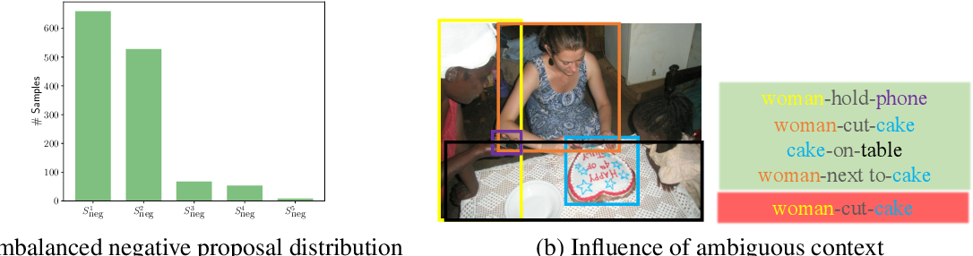 Figure 1 for Towards Overcoming False Positives in Visual Relationship Detection