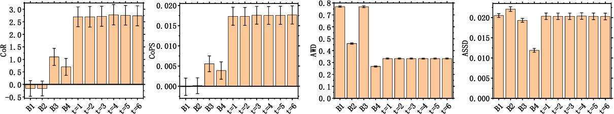 Figure 2 for EvaLDA: Efficient Evasion Attacks Towards Latent Dirichlet Allocation