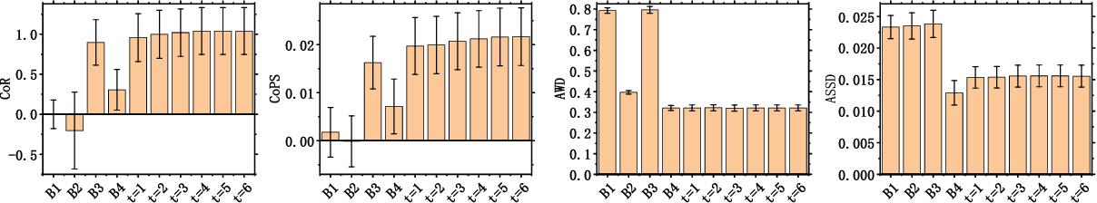 Figure 4 for EvaLDA: Efficient Evasion Attacks Towards Latent Dirichlet Allocation