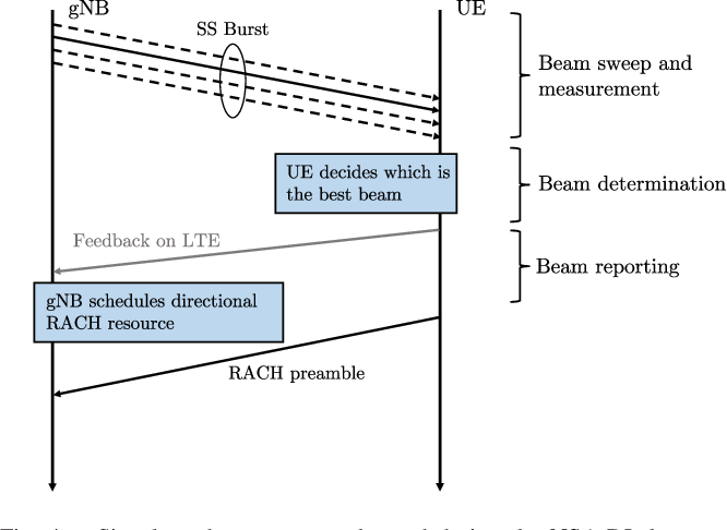 Figure 4 from A Tutorial on Beam Management for 3GPP NR at