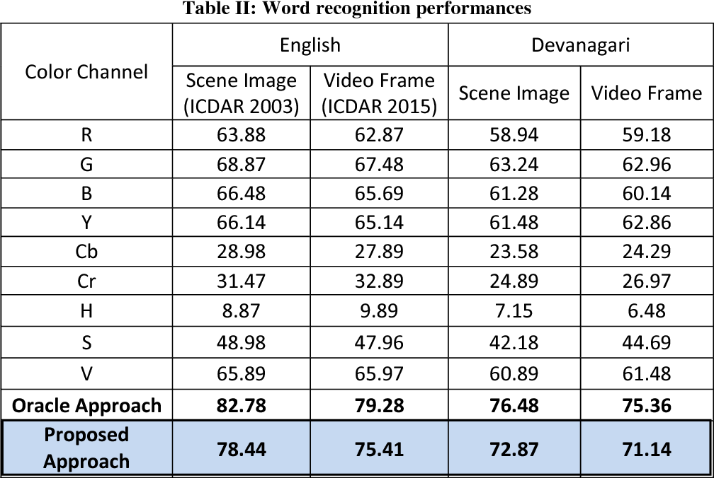 Figure 2 for Text Recognition in Scene Image and Video Frame using Color Channel Selection