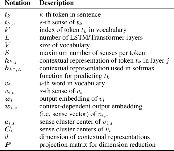 Figure 1 for Towards Multi-Sense Cross-Lingual Alignment of Contextual Embeddings
