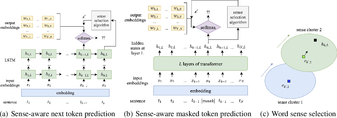 Figure 2 for Towards Multi-Sense Cross-Lingual Alignment of Contextual Embeddings