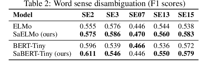 Figure 4 for Towards Multi-Sense Cross-Lingual Alignment of Contextual Embeddings