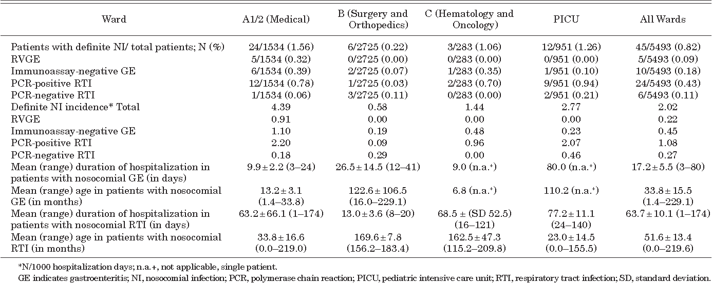 TABLE 2. Characteristics of Definite Nosocomial Infections Manifested During Hospitalization