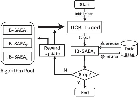 Figure 3 for Algorithm Portfolio for Individual-based Surrogate-Assisted Evolutionary Algorithms