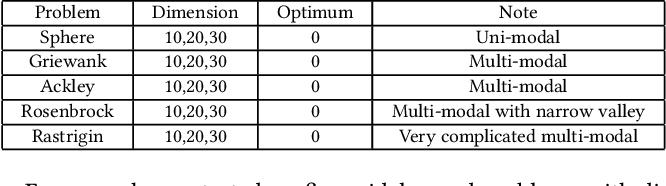 Figure 2 for Algorithm Portfolio for Individual-based Surrogate-Assisted Evolutionary Algorithms