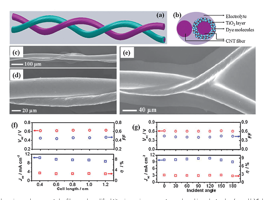 Figure 11 from Novel solar cells in a wire format. - Semantic Scholar