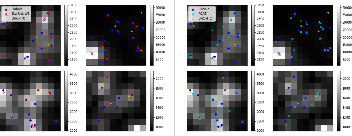 Figure 4 for Variational Inference for Deblending Crowded Starfields