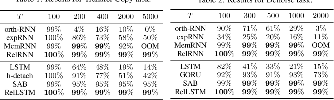 Figure 2 for Untangling tradeoffs between recurrence and self-attention in neural networks