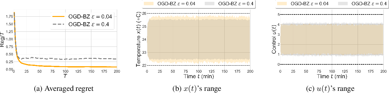 Figure 1 for Online Optimal Control with Affine Constraints