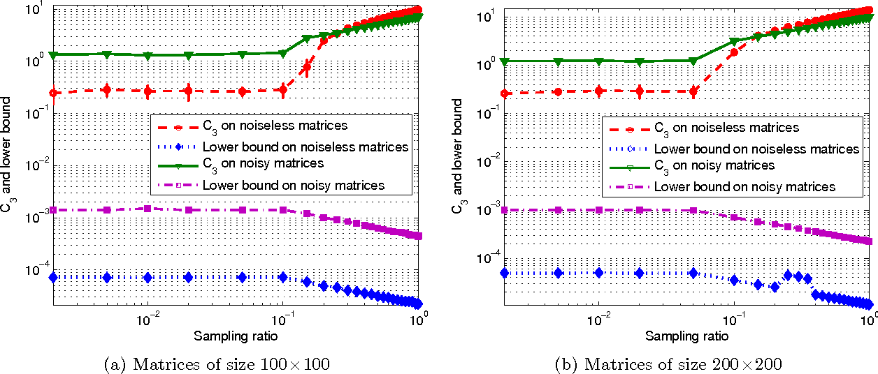 Figure 1 for Tractable and Scalable Schatten Quasi-Norm Approximations for Rank Minimization