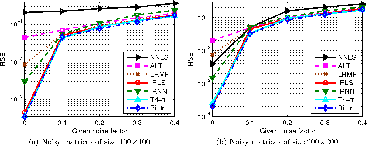 Figure 3 for Tractable and Scalable Schatten Quasi-Norm Approximations for Rank Minimization
