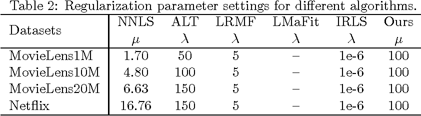 Figure 4 for Tractable and Scalable Schatten Quasi-Norm Approximations for Rank Minimization