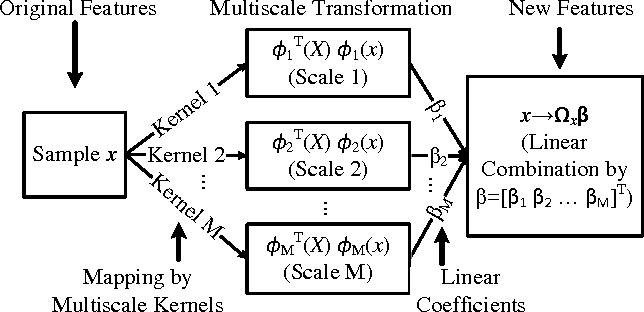 Figure 1 from PAIRWISE DECOMPOSITION WITH DEEP NEURAL