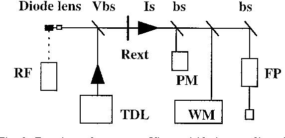 Fig. 2. Experimental apparatus. Vbs: variable beam splitter, bs: beam splitter, Is: optical isolator, FP: Fabry–Perot interferometer, PD: photodiode, WM: wavemeter or monochromator, PM: power meter, TDL: tunable diode laser, R : external reflector, and RF:ext Ž .radio frequency signal generator used only in part B .