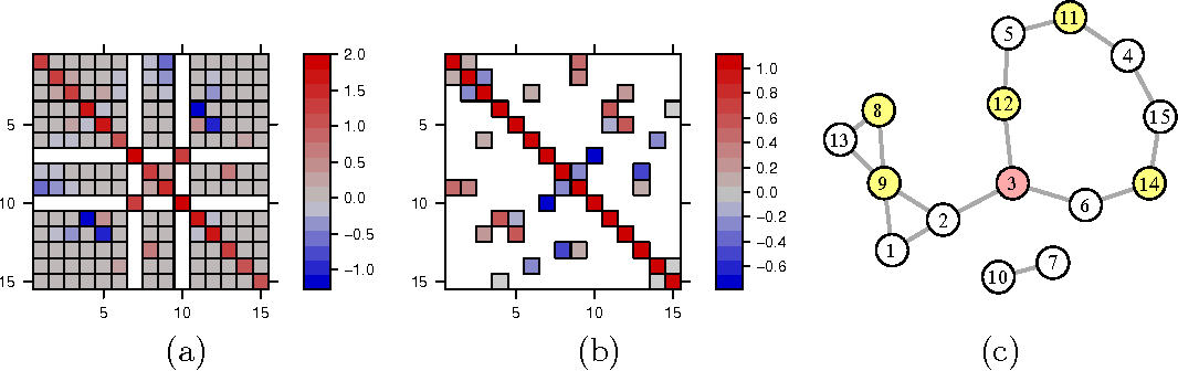 Figure 2 for Partial correlation graphs and the neighborhood lattice