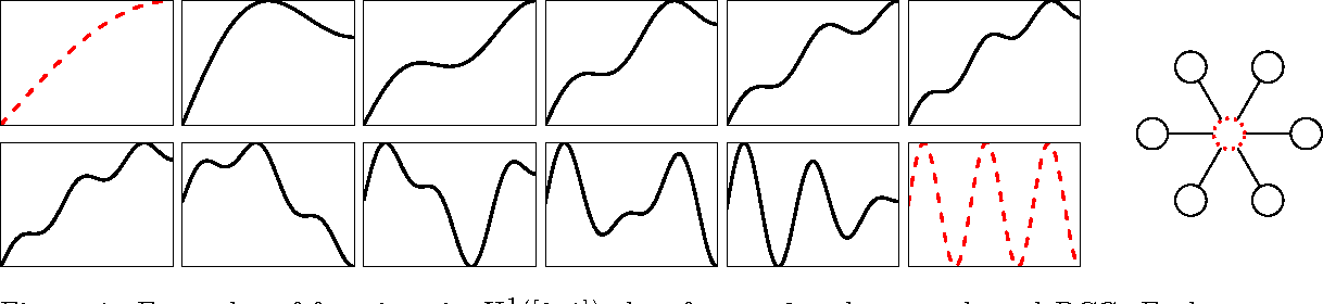 Figure 1 for Partial correlation graphs and the neighborhood lattice