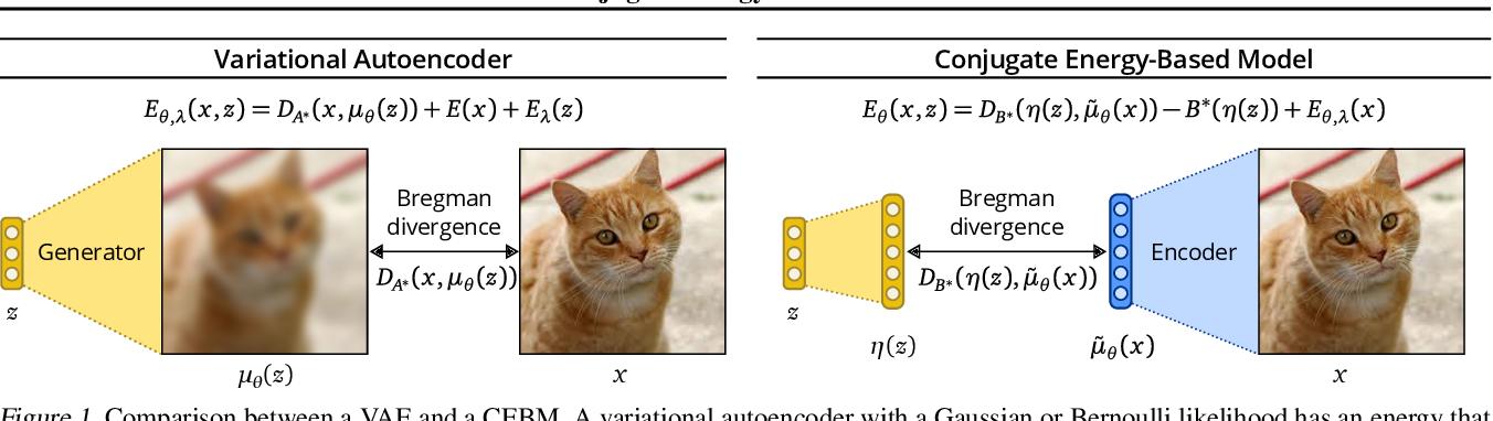Figure 1 for Conjugate Energy-Based Models