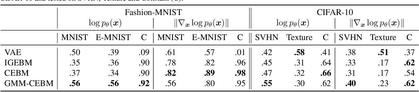Figure 2 for Conjugate Energy-Based Models