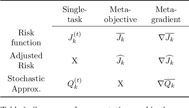Figure 1 for Dif-MAML: Decentralized Multi-Agent Meta-Learning