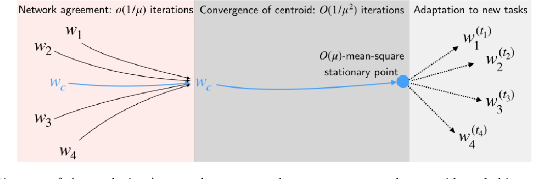 Figure 2 for Dif-MAML: Decentralized Multi-Agent Meta-Learning