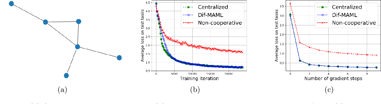 Figure 3 for Dif-MAML: Decentralized Multi-Agent Meta-Learning