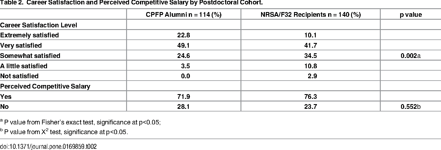 PDF] Career Satisfaction and Perceived Salary