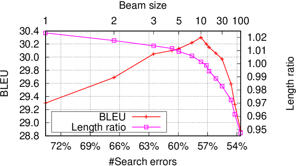 Figure 2 for On NMT Search Errors and Model Errors: Cat Got Your Tongue?