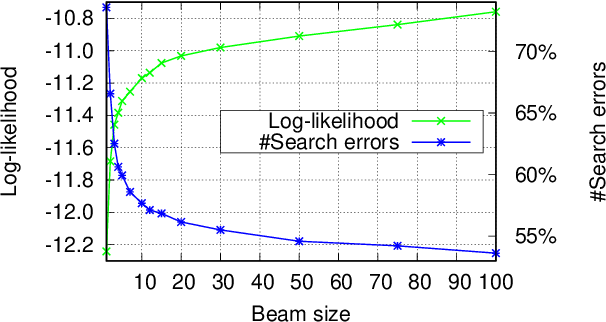 Figure 3 for On NMT Search Errors and Model Errors: Cat Got Your Tongue?