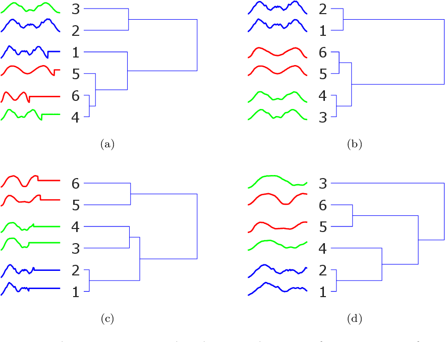 Figure 1 for Time series classification for varying length series