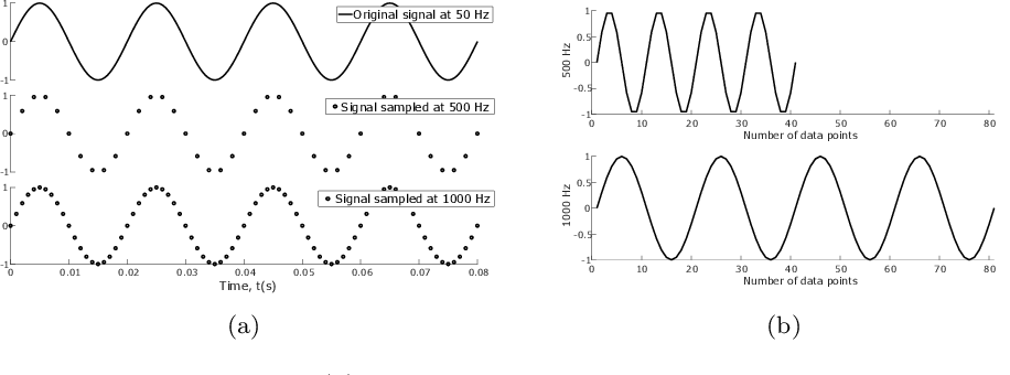 Figure 2 for Time series classification for varying length series