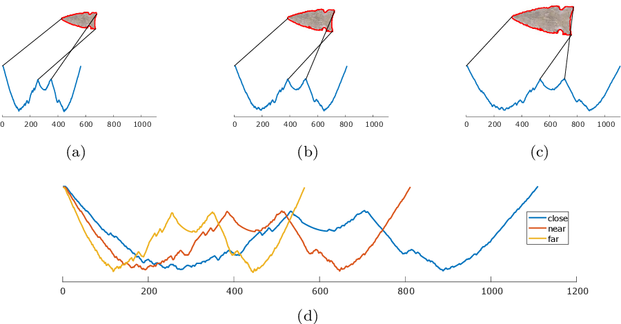 Figure 3 for Time series classification for varying length series