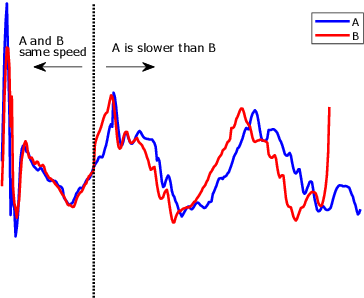 Figure 4 for Time series classification for varying length series