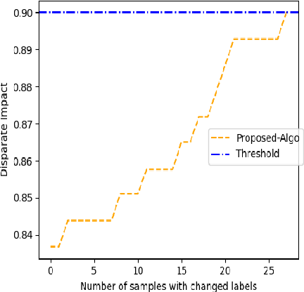 Figure 1 for Priority-based Post-Processing Bias Mitigation for Individual and Group Fairness