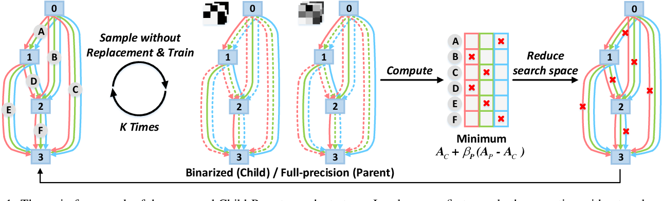 Figure 1 for CP-NAS: Child-Parent Neural Architecture Search for Binary Neural Networks