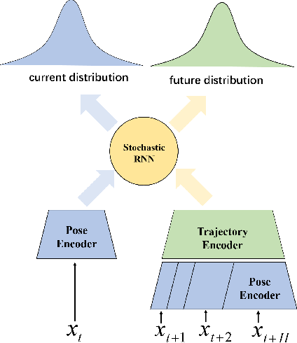 Figure 2 for Dynamic Future Net: Diversified Human Motion Generation