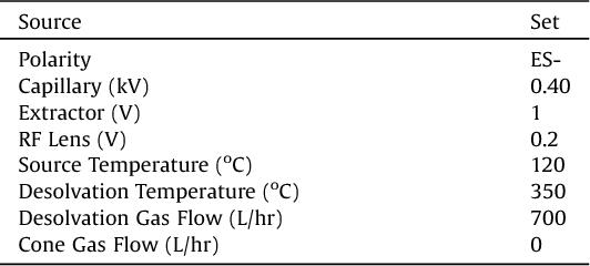 Table 4 from Quantitative determination of perfluoroalkyl