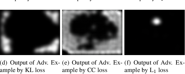 Figure 3 for Adversarial Attacks against Deep Saliency Models