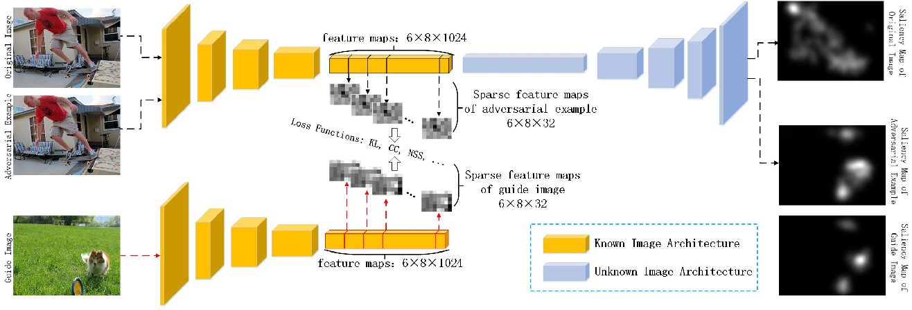 Figure 4 for Adversarial Attacks against Deep Saliency Models
