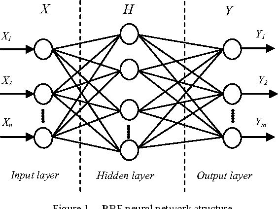 Research Of Rbf Neural Network Pid Control Algorithm For