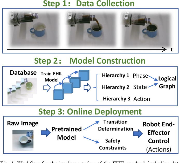 Figure 1 for Explainable Hierarchical Imitation Learning for Robotic Drink Pouring