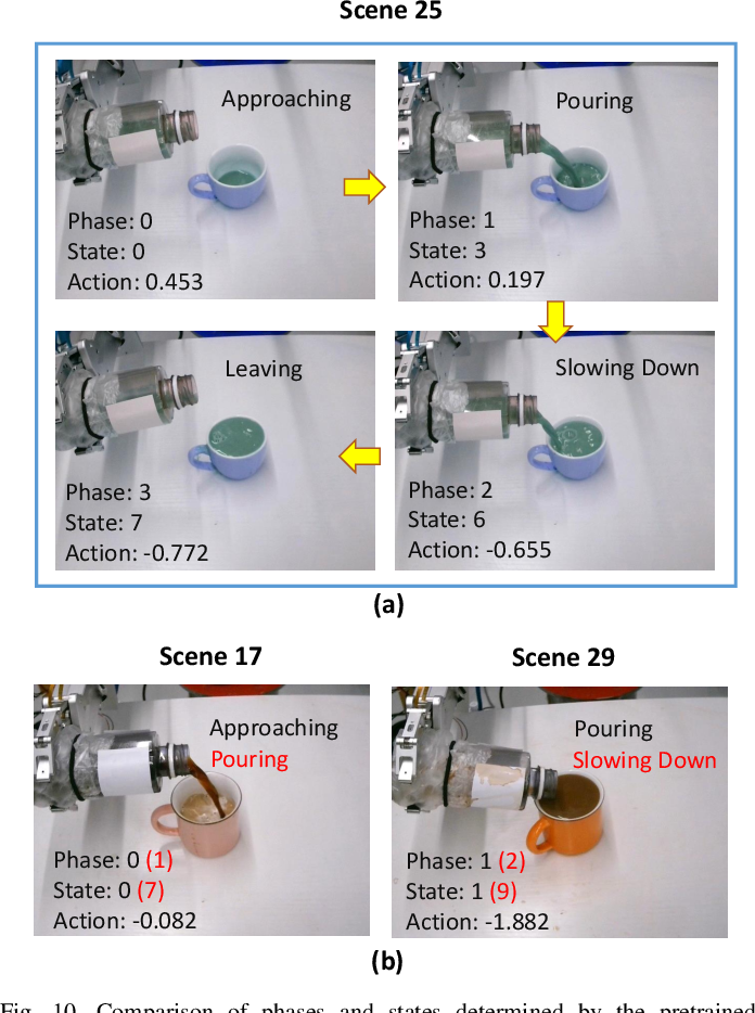 Figure 2 for Explainable Hierarchical Imitation Learning for Robotic Drink Pouring