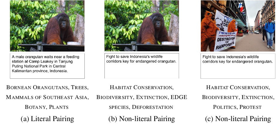 Figure 1 for Knowledge-rich Image Gist Understanding Beyond Literal Meaning