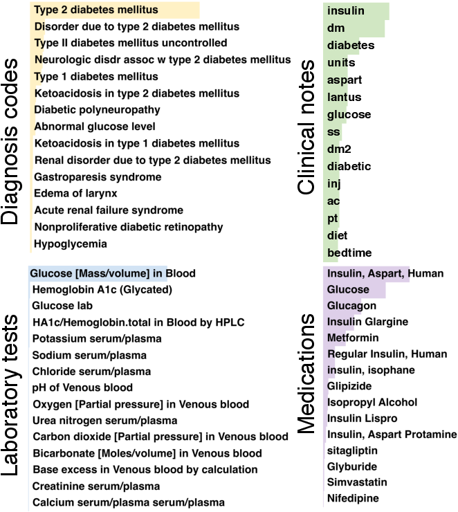 Figure 3 for Towards Patient Record Summarization Through Joint Phenotype Learning in HIV Patients
