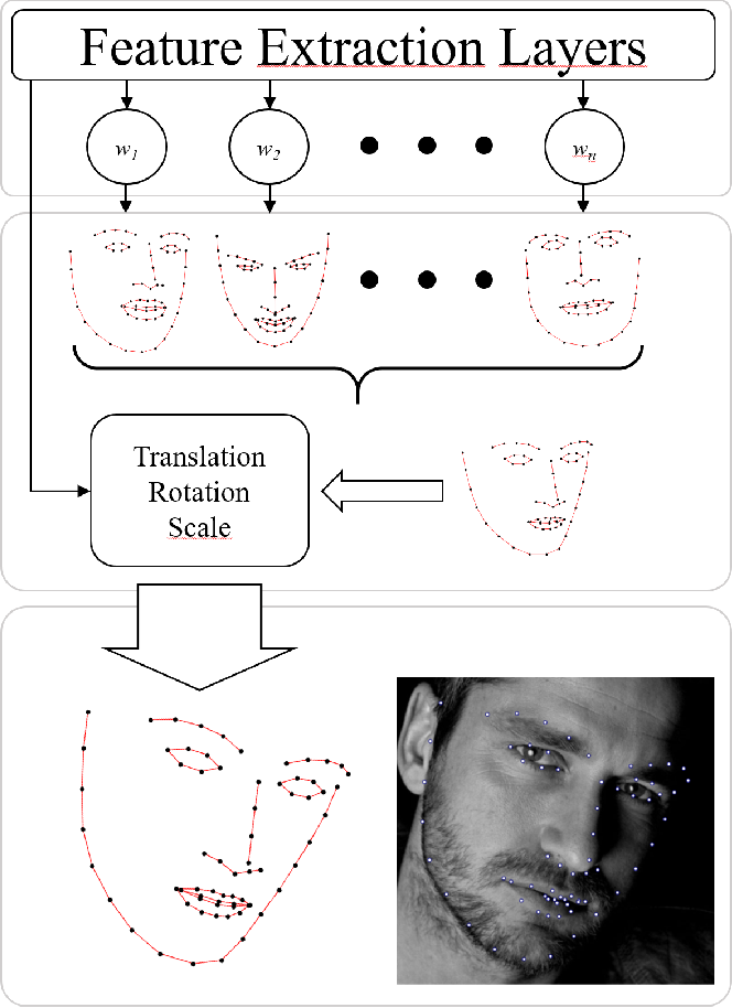 Figure 3 for Super-realtime facial landmark detection and shape fitting by deep regression of shape model parameters
