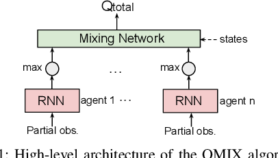 Figure 1 for On the Robustness of Cooperative Multi-Agent Reinforcement Learning