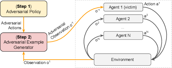 Figure 2 for On the Robustness of Cooperative Multi-Agent Reinforcement Learning