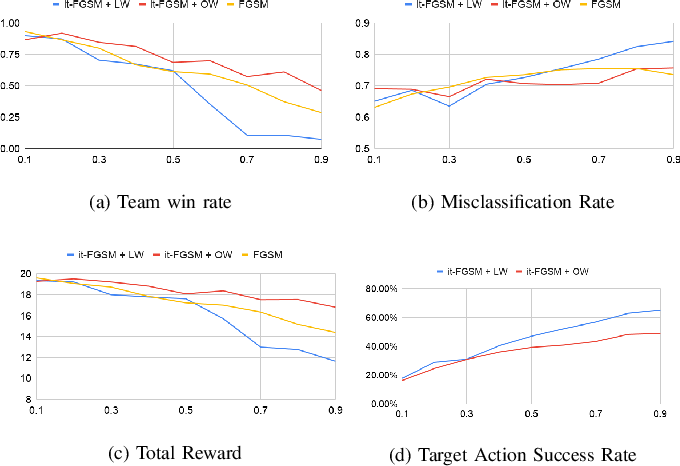 Figure 3 for On the Robustness of Cooperative Multi-Agent Reinforcement Learning
